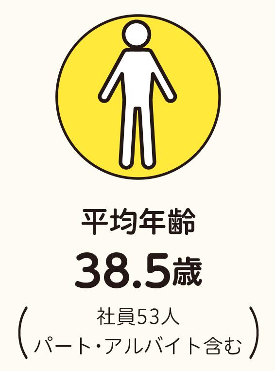 平均年齢38.5歳